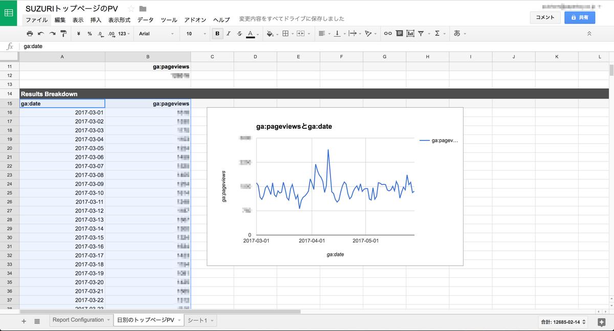 スプレッドシートでgoogle analyticsの数値を毎日自動更新しよう